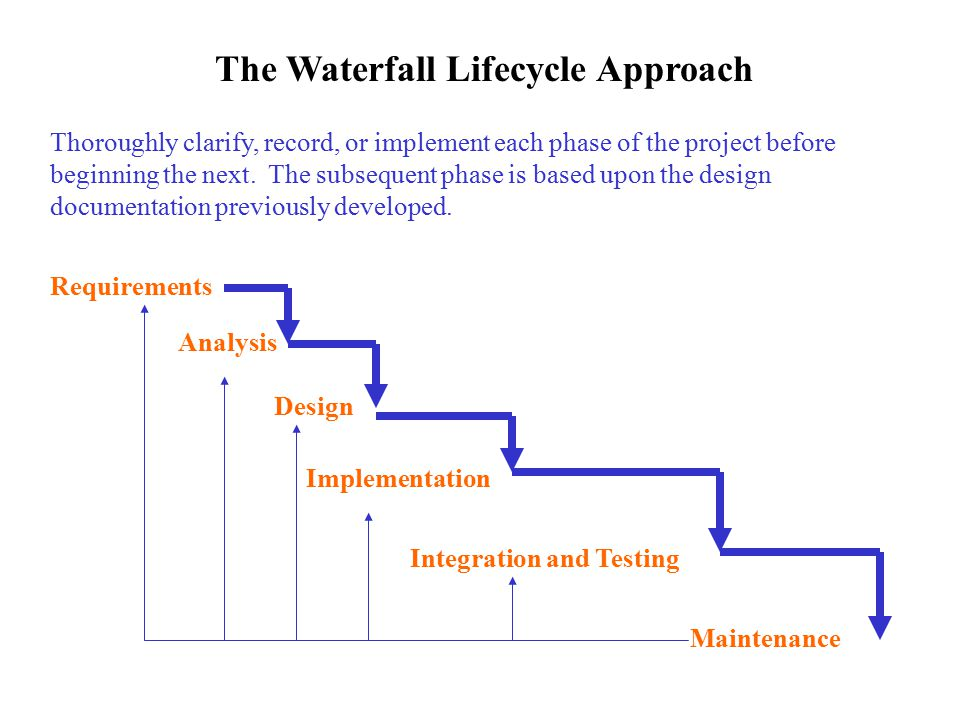 Object oriented analysis and design ppt download for Waterfall project lifecycle