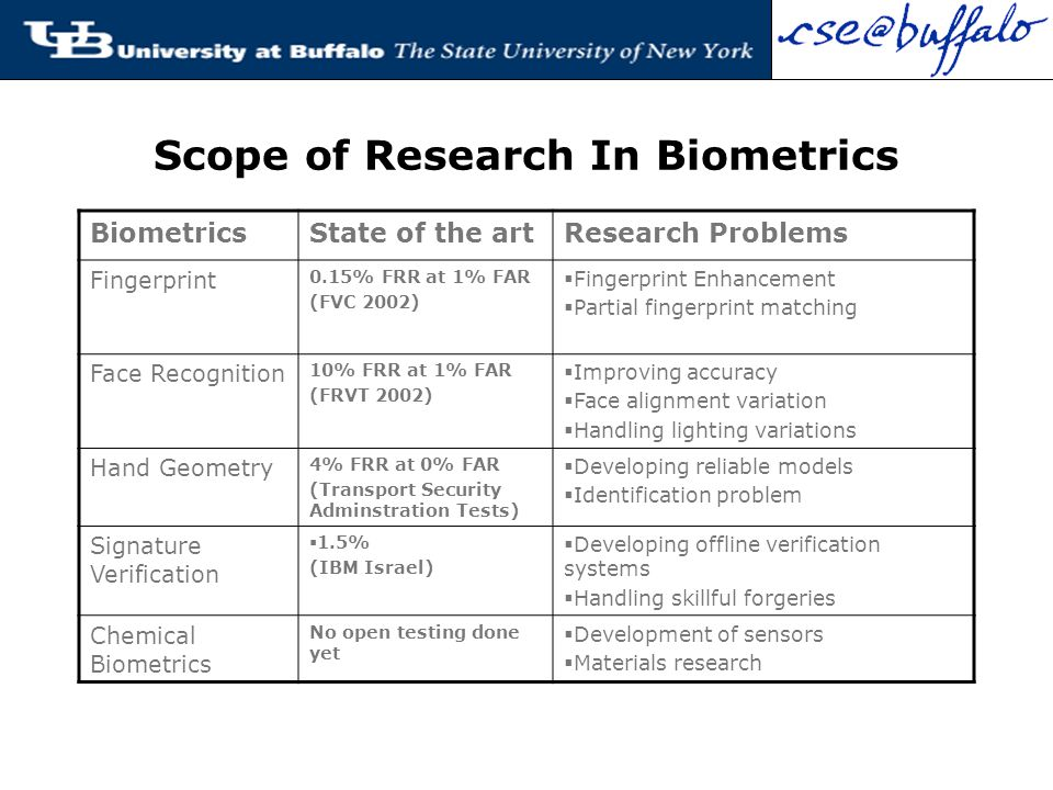 biometrics research The forest biometrics research institute is a non-profit research organization operating under bylaws that adhere to the irs 501(c)3 standards for tax-exempt research corporations.