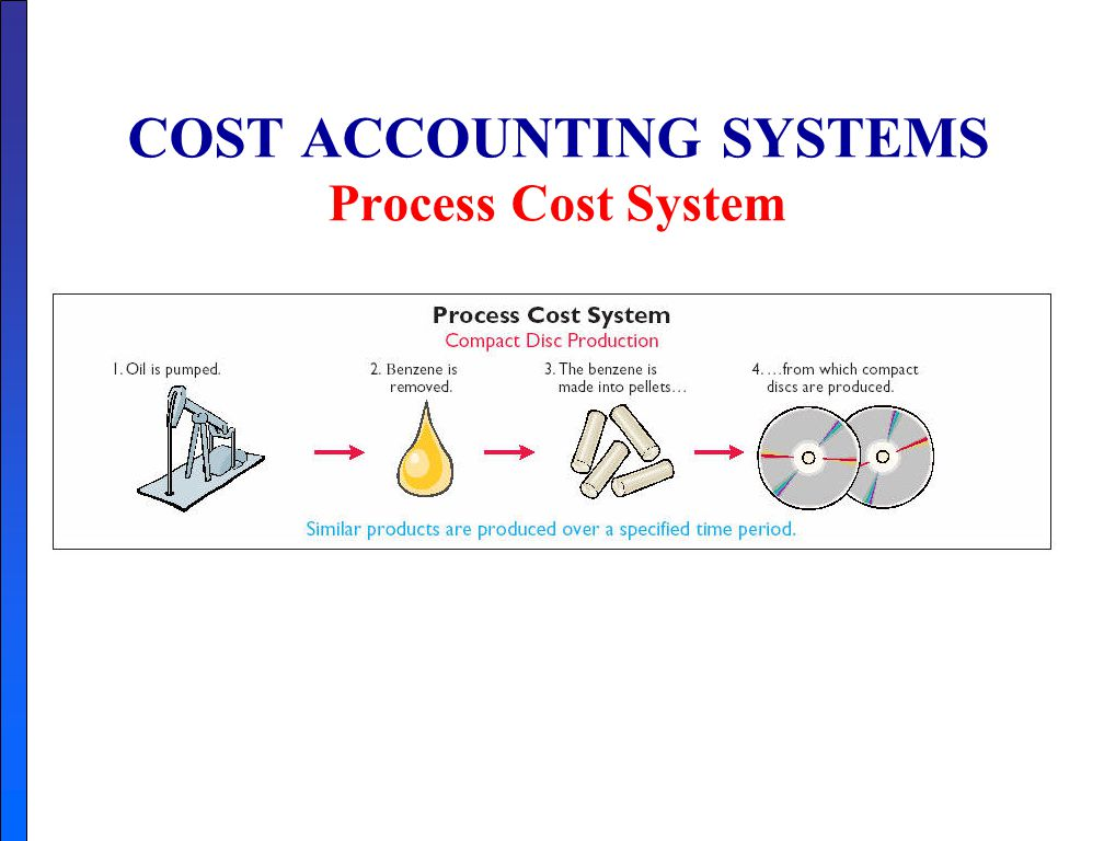 cost accounting role Founded in 1919 in buffalo, ny, ima continues to champion accounting and   among cost accountants and foster a wider understanding of their role in.