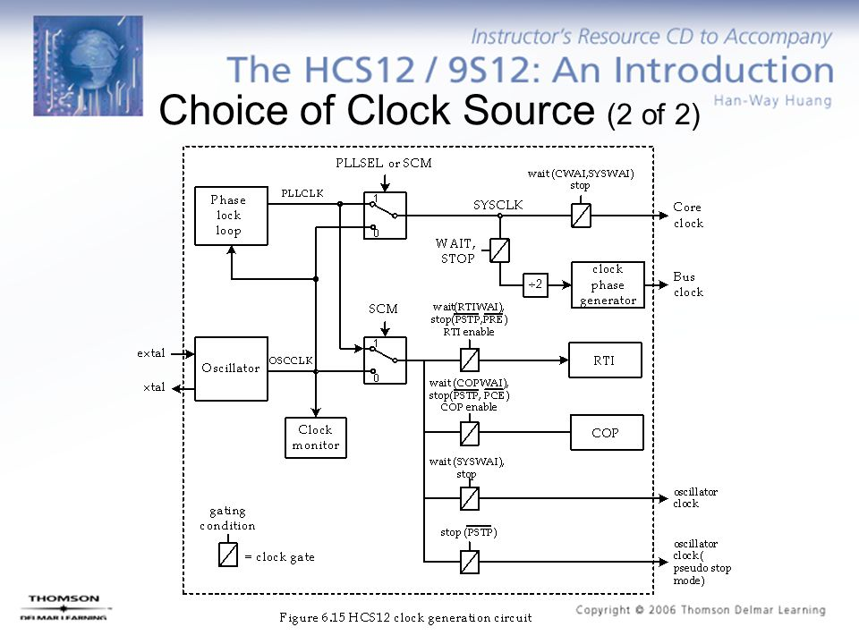 Choice+of+Clock+Source+%282+of+2%29 chapter 6 interrupts and resets ppt download  at aneh.co