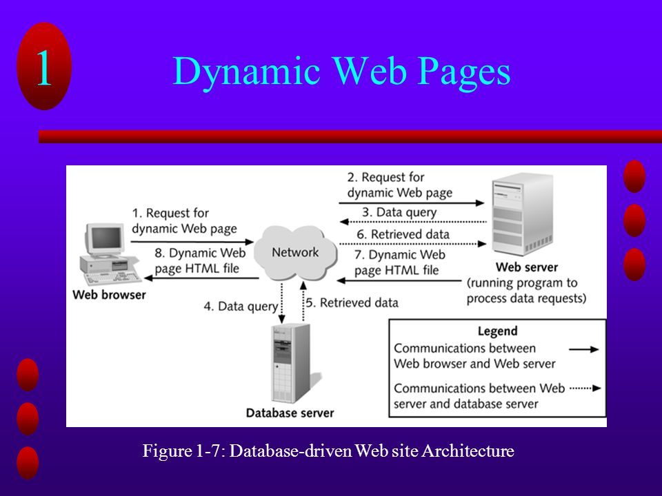 Figure 1-7: Database-driven Web site Architecture