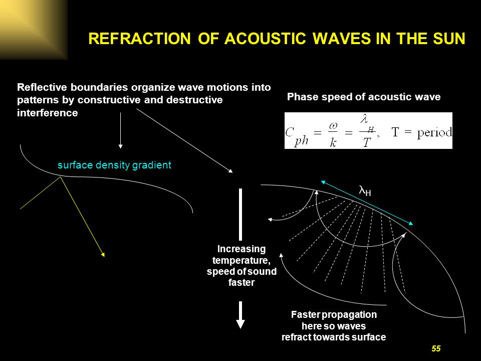 Acoustic Sound Waves : Lecture the sun this set of slides was compiled by prof