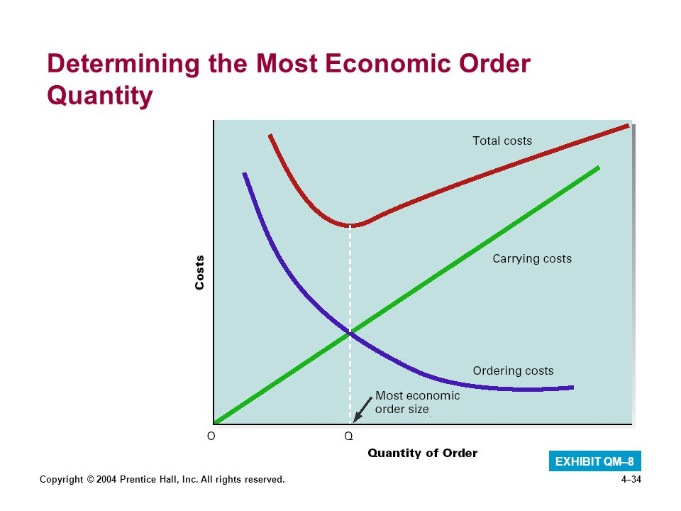 eoq essay The economic order quantity model helps you figure out how much stock you need and when, but it has some shortcomings.