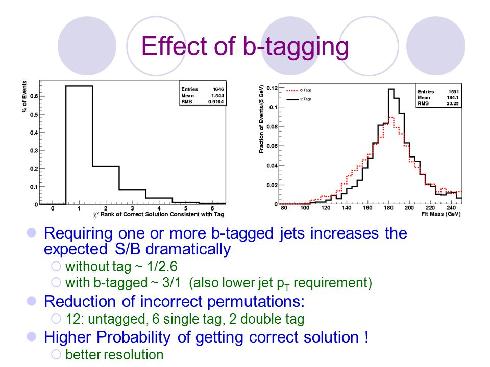 Effect of b-tagging Requiring one or more b-tagged jets increases the expected S/B dramatically. without tag ~ 1/2.6.