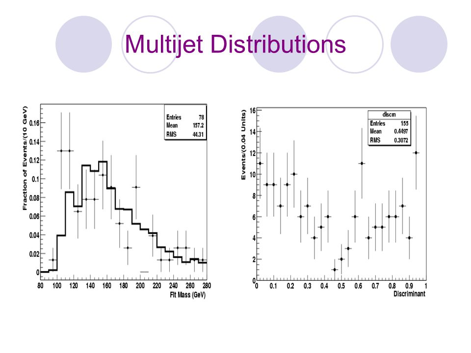Multijet Distributions