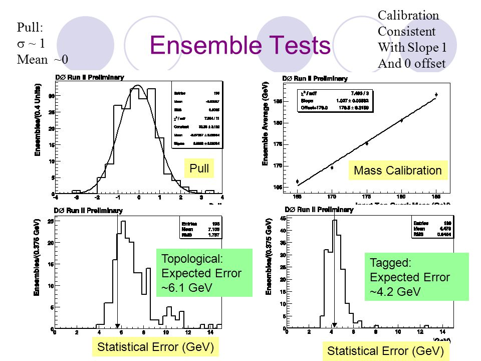 Ensemble Tests Calibration Consistent Pull: With Slope 1  ~ 1