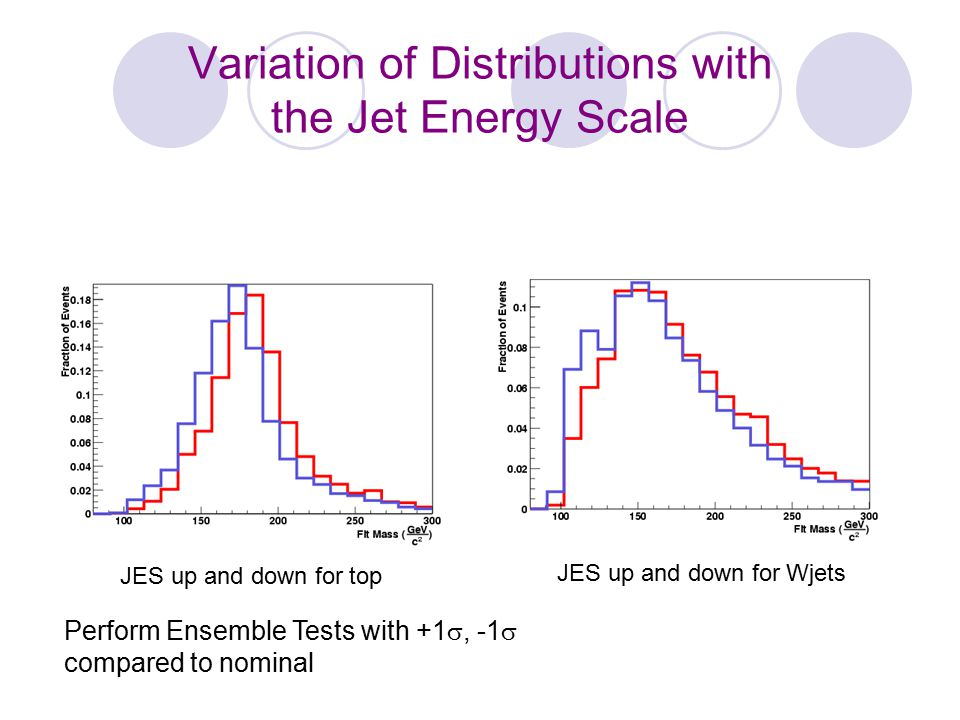 Variation of Distributions with the Jet Energy Scale