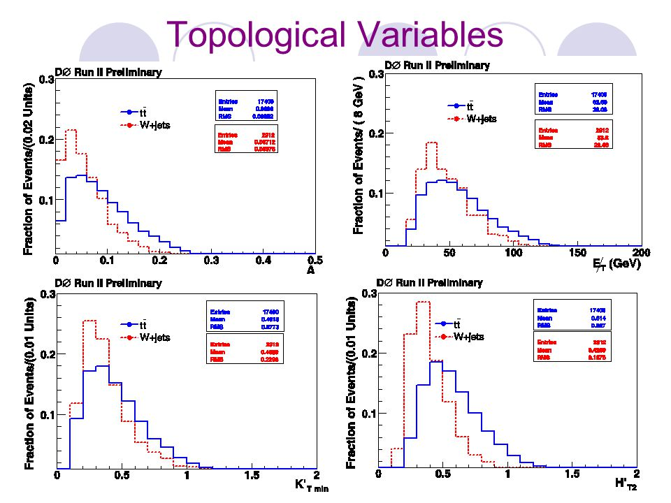 Topological Variables