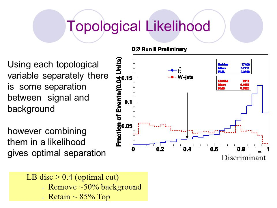 Topological Likelihood