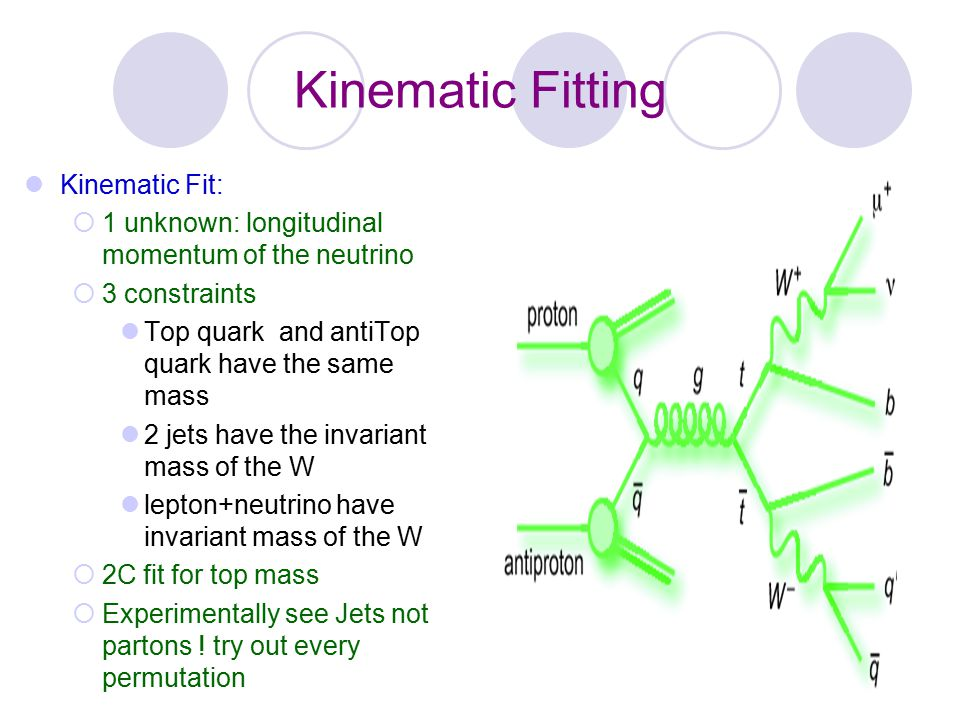 Kinematic Fitting Kinematic Fit: