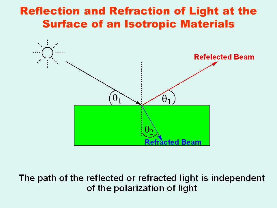 reflection and refraction of light Watch light bend in this simple light refraction experiment kids will love to try.