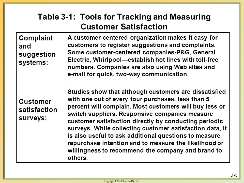 tools to measure customer satisfaction Measuring and managing customer satisfaction  with the necessary knowledge and tools to improve customer satisfaction,  measure, and track customer satisfaction.