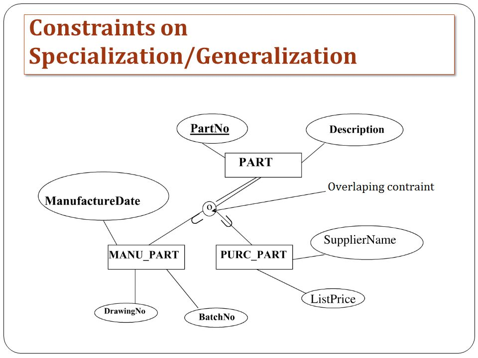 Constraints on Specialization/Generalization