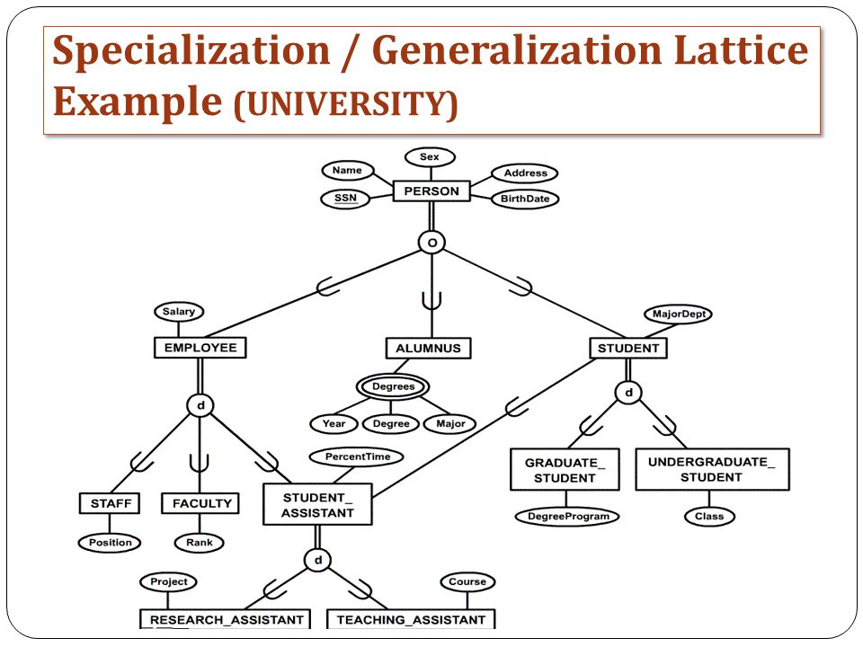 Specialization / Generalization Lattice Example (UNIVERSITY)
