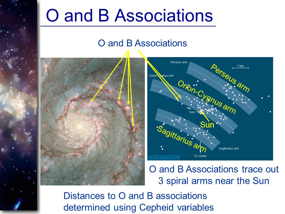 O and B Associations trace out 3 spiral arms near the Sun