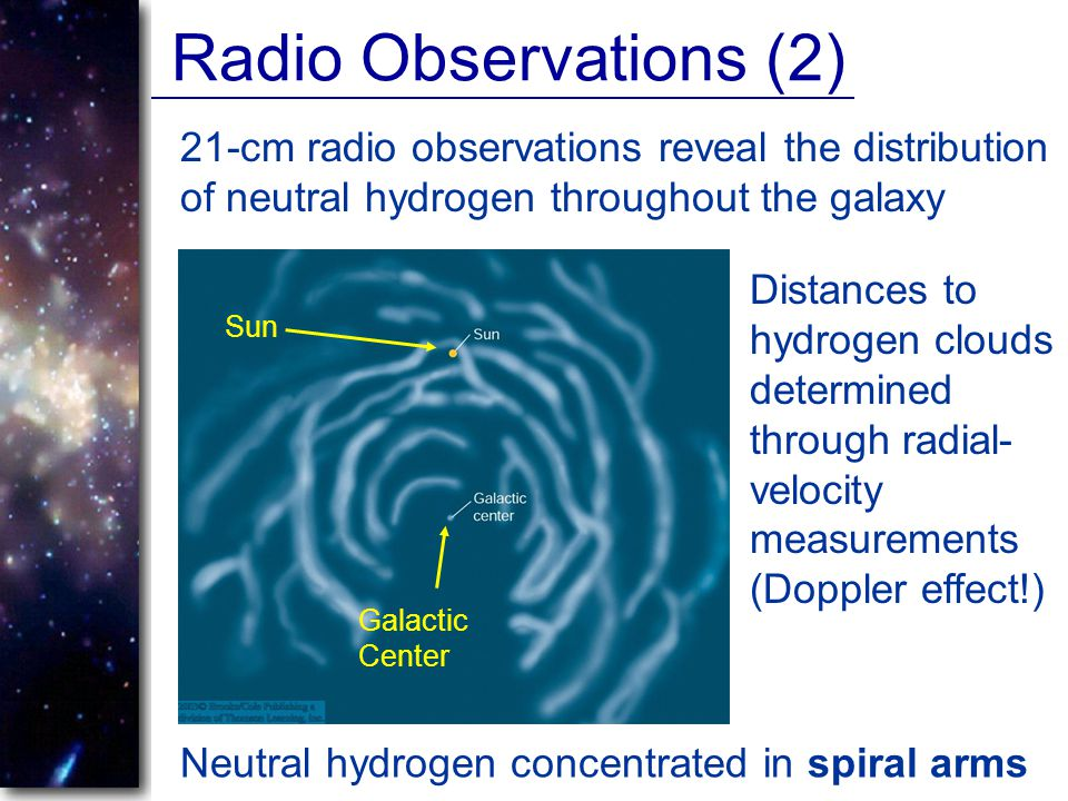 Radio Observations (2) 21-cm radio observations reveal the distribution of neutral hydrogen throughout the galaxy.