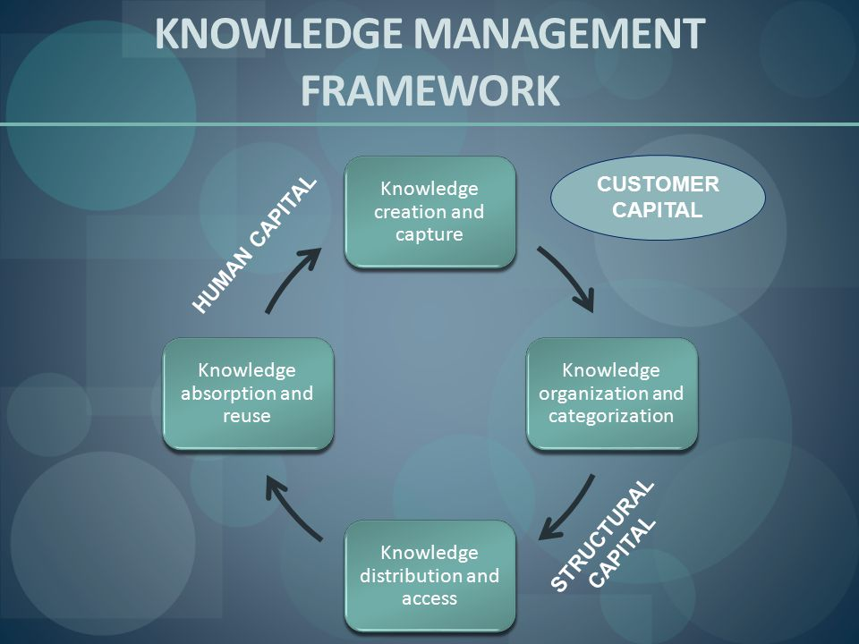 KNOWLEDGE MANAGEMENT FRAMEWORK