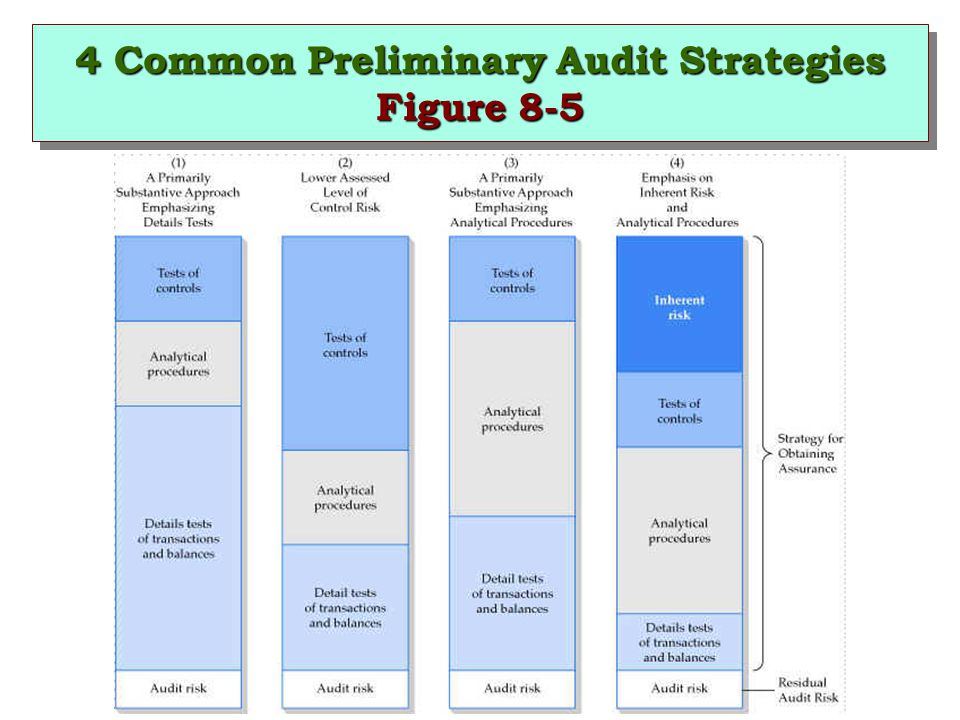 4 Common Preliminary Audit Strategies Figure 8-5