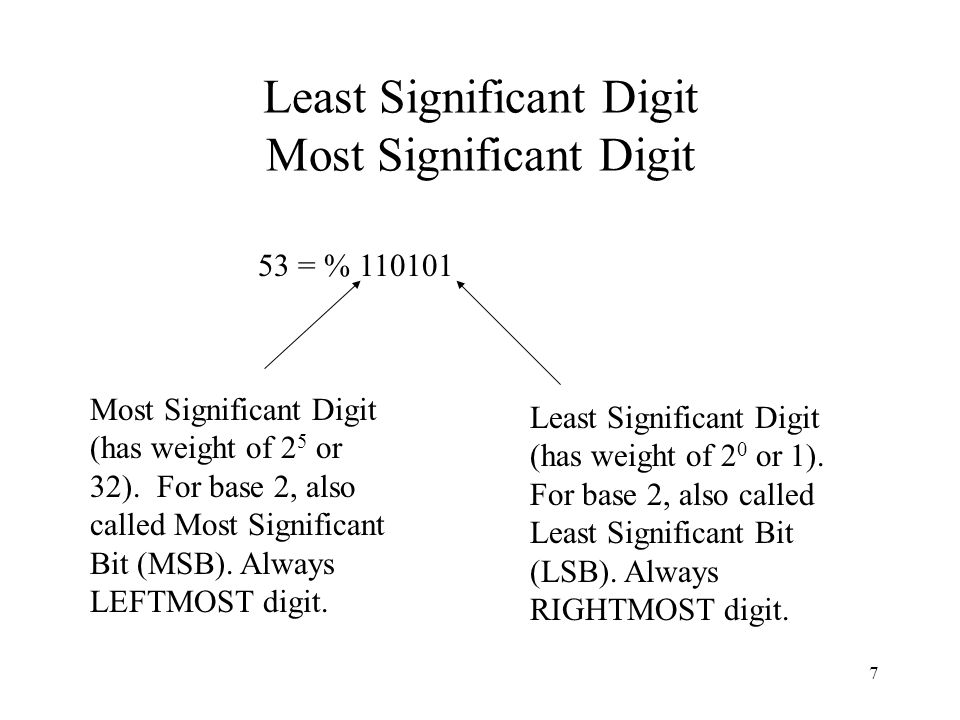 Least Significant Digit Most Significant Digit