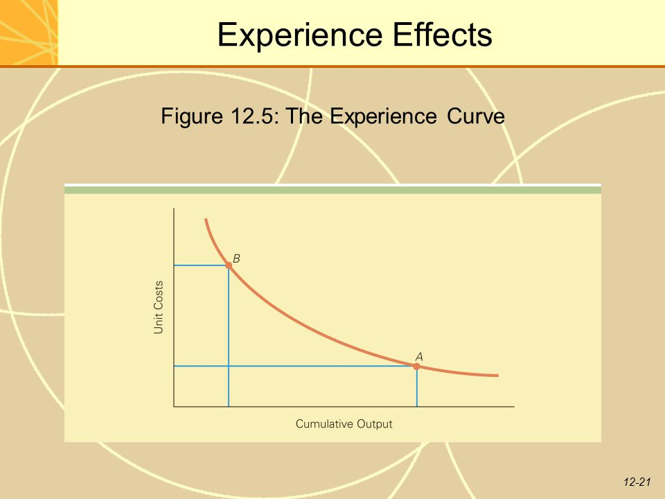 Figure 12.5: The Experience Curve