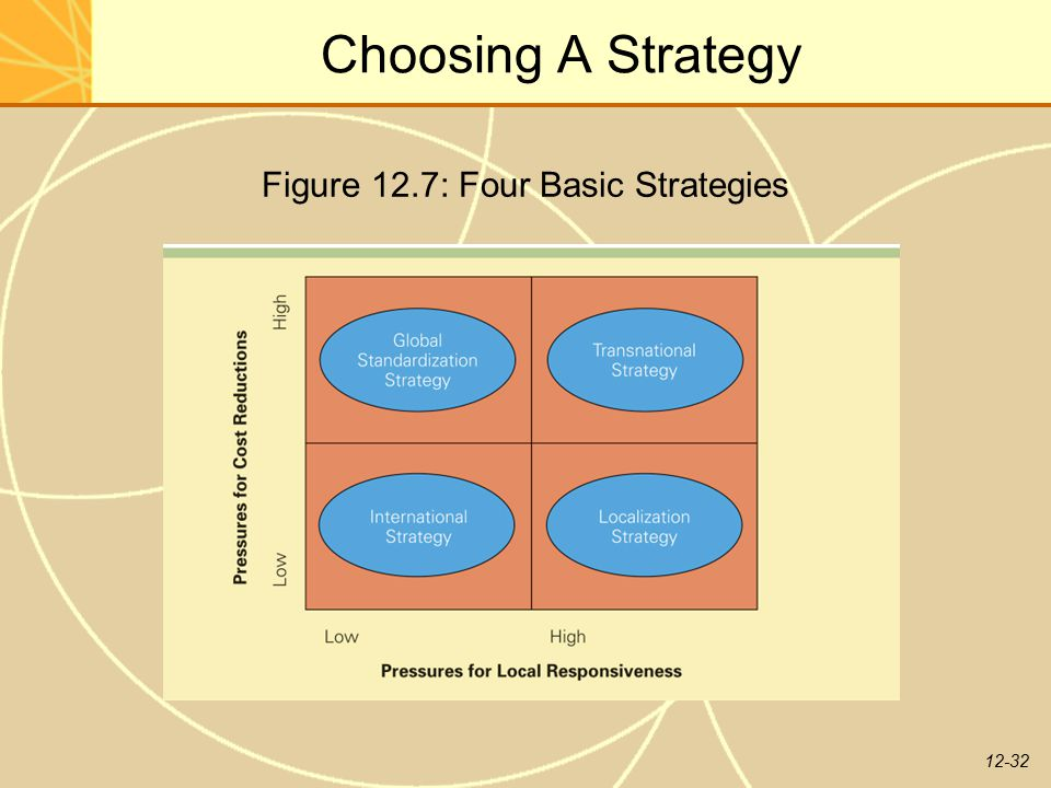Figure 12.7: Four Basic Strategies