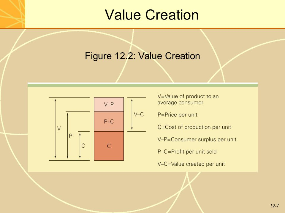 Figure 12.2: Value Creation