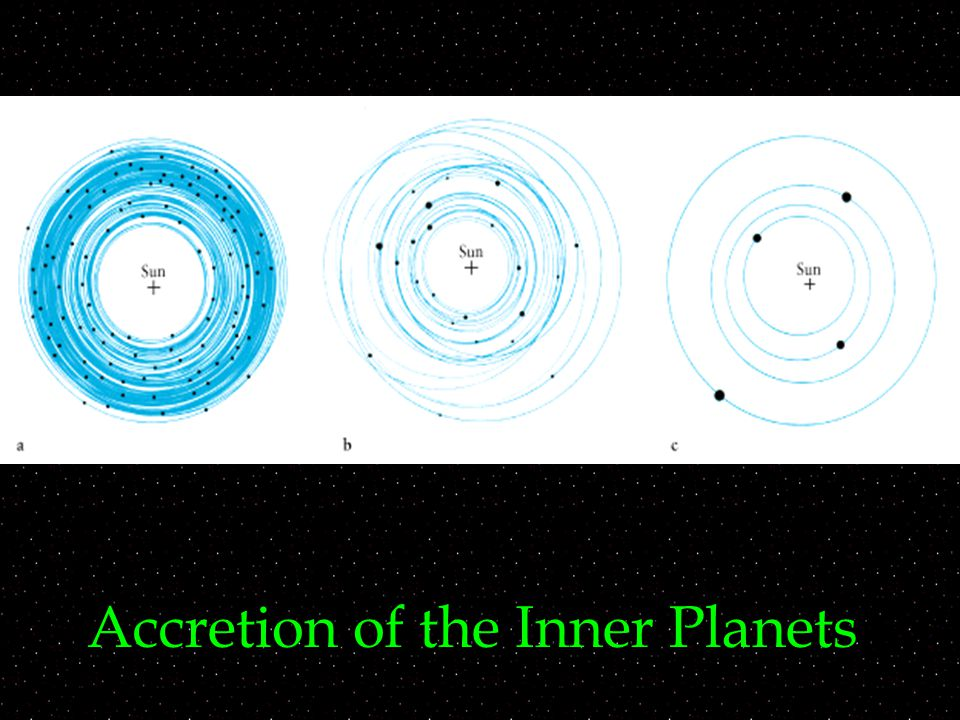 Accretion of the Inner Planets