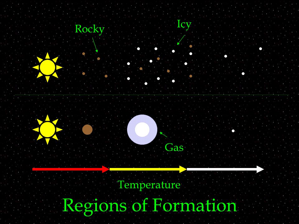 Icy Rocky Gas Temperature Regions of Formation