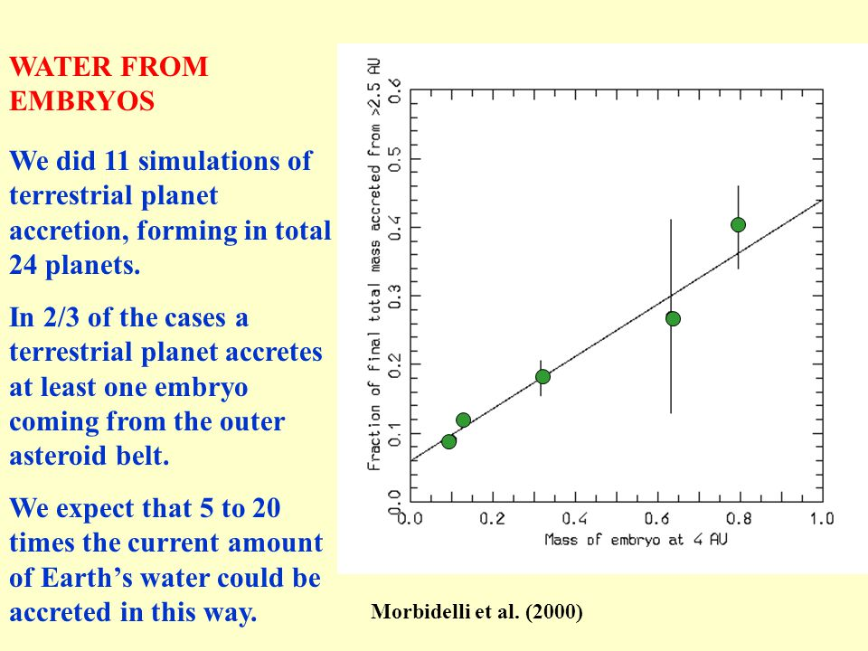 WATER FROM EMBRYOS We did 11 simulations of terrestrial planet accretion, forming in total 24 planets.