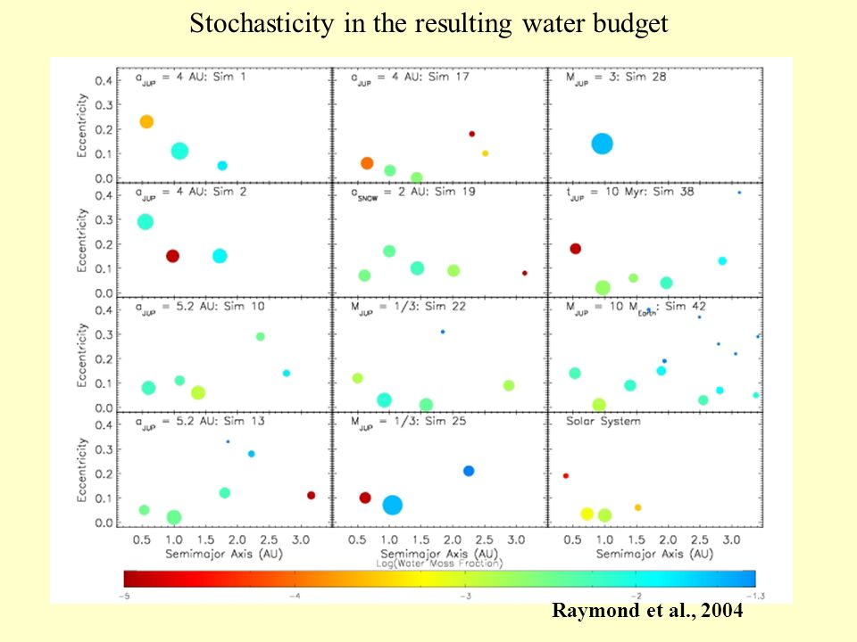 Stochasticity in the resulting water budget