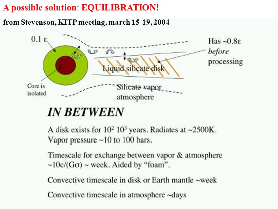 A possible solution: EQUILIBRATION!