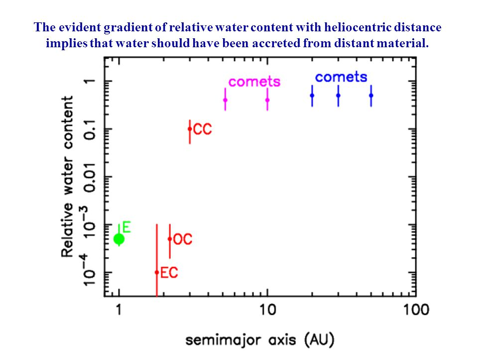 The evident gradient of relative water content with heliocentric distance implies that water should have been accreted from distant material.