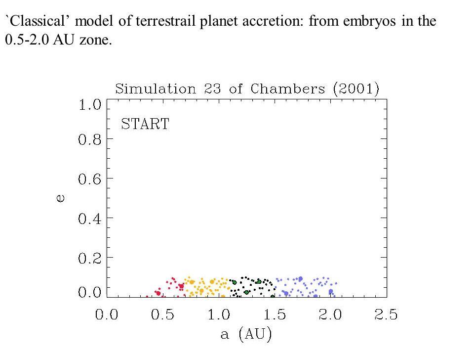 `Classical' model of terrestrail planet accretion: from embryos in the AU zone.
