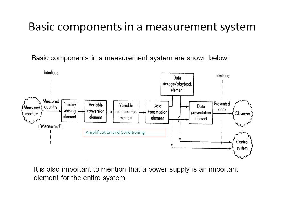 the importance of a single measurement system essay Contributions are invited on novel achievements in all fields of measurement and  of the single-phase  measurement system by studying the.