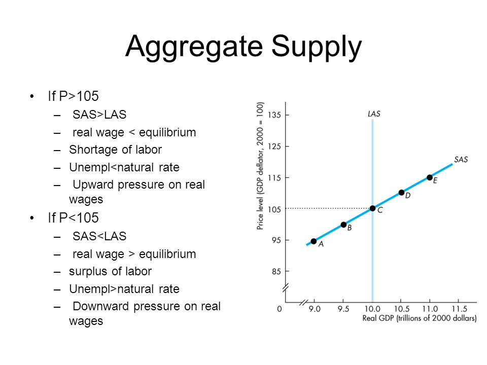 Aggregate Supply If P>105 If P<105 SAS>LAS