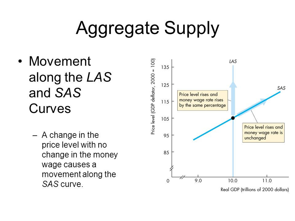 Aggregate Supply Movement along the LAS and SAS Curves
