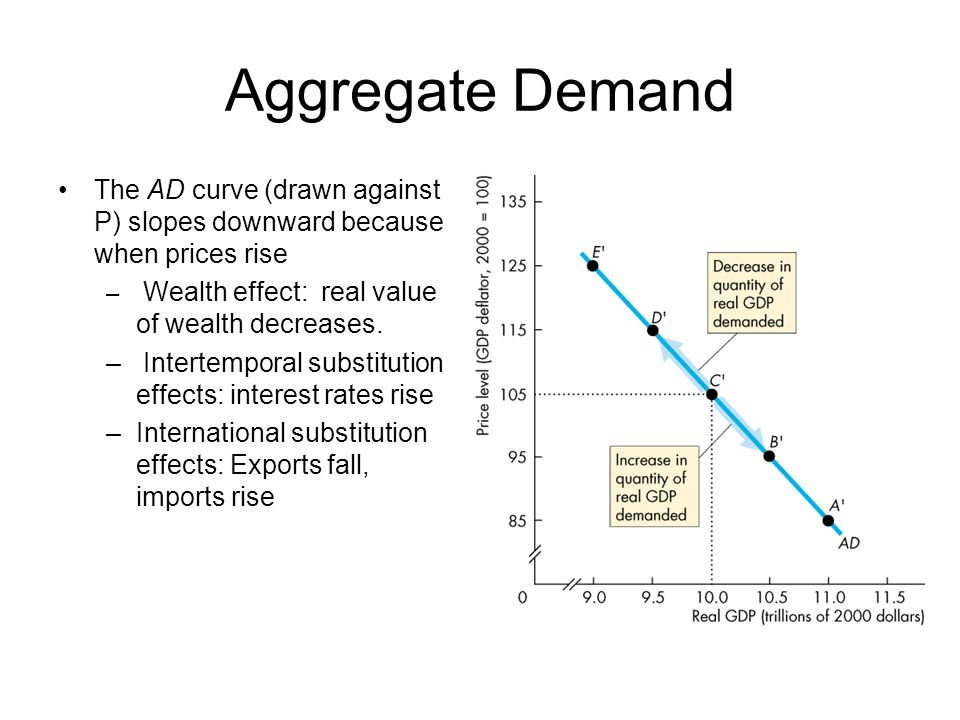 Aggregate Demand The AD curve (drawn against P) slopes downward because when prices rise. Wealth effect: real value of wealth decreases.