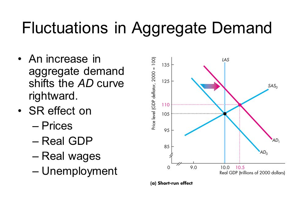 Fluctuations in Aggregate Demand