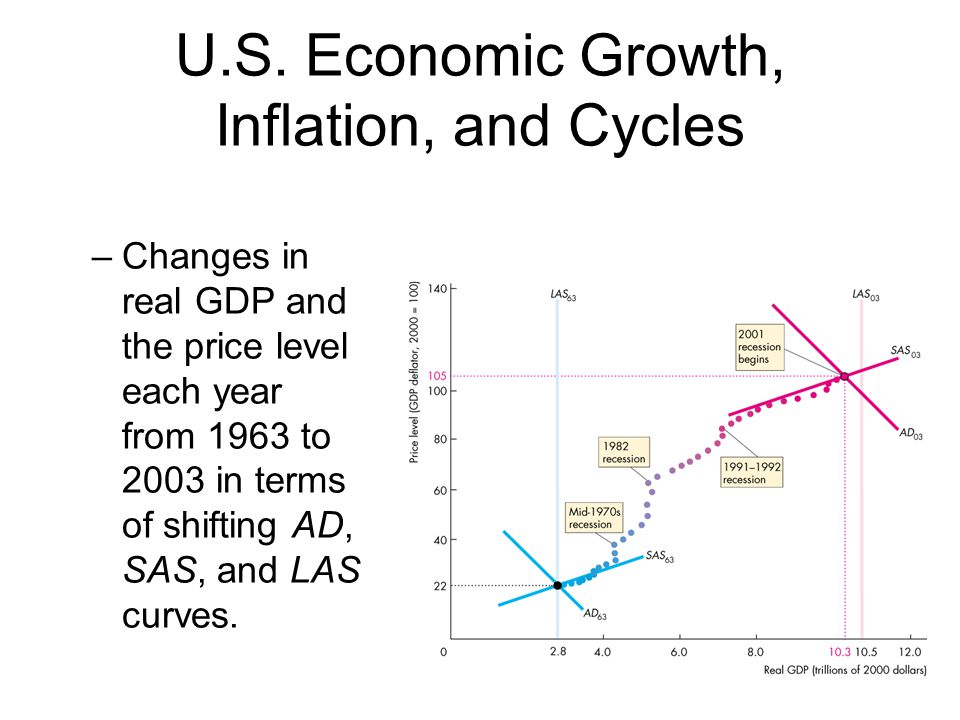 U.S. Economic Growth, Inflation, and Cycles