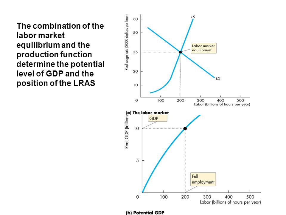 The combination of the labor market equilibrium and the production function determine the potential level of GDP and the position of the LRAS