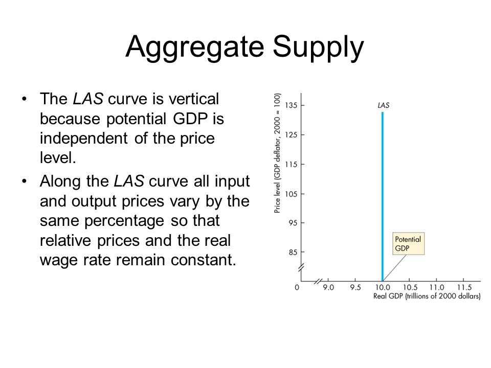 Aggregate Supply The LAS curve is vertical because potential GDP is independent of the price level.