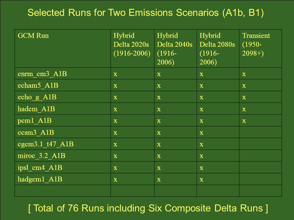 Selected Runs for Two Emissions Scenarios (A1b, B1)