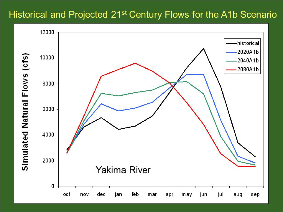 Historical and Projected 21st Century Flows for the A1b Scenario