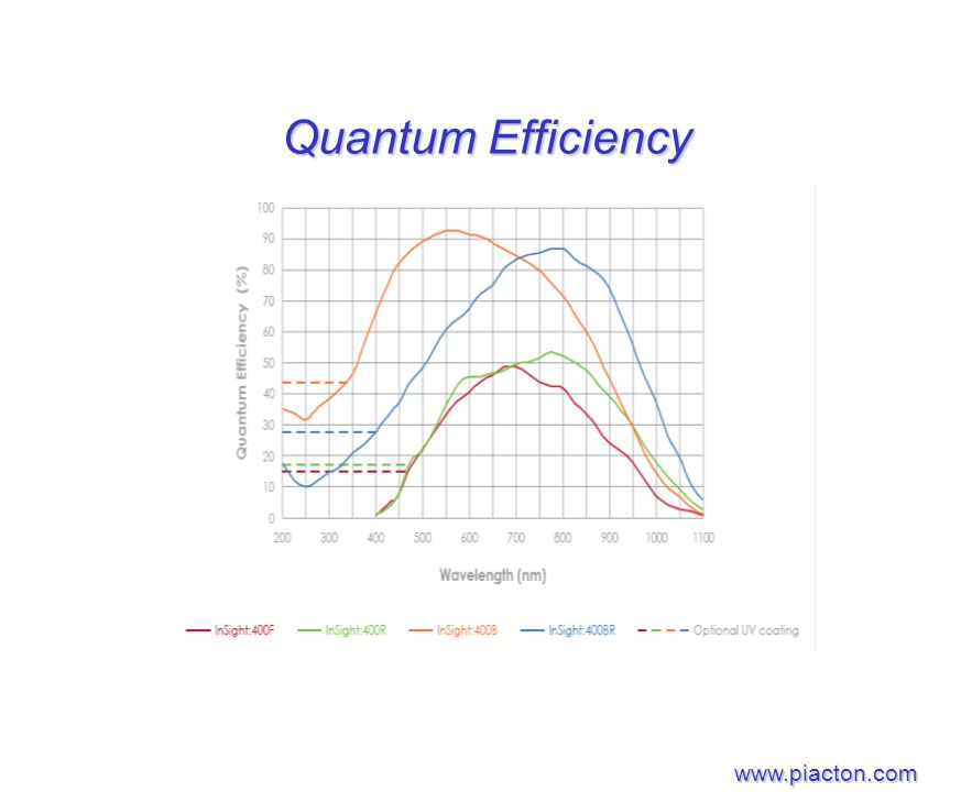 surface quantum efficiency degradation of Photon detection with high gain avalanche photodiode arrays i s vasile1 predicted 50-60% quantum efficiency at 100 cm/sec surface recombination velocity and degradation of the maximum signal amplitude and peak.