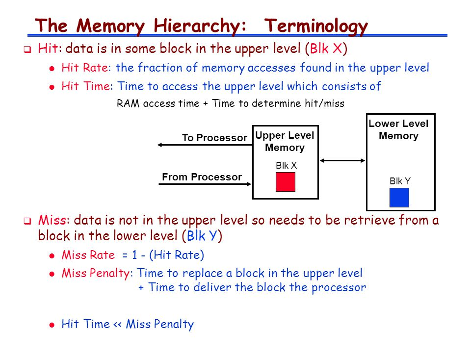 The Memory Hierarchy: Terminology