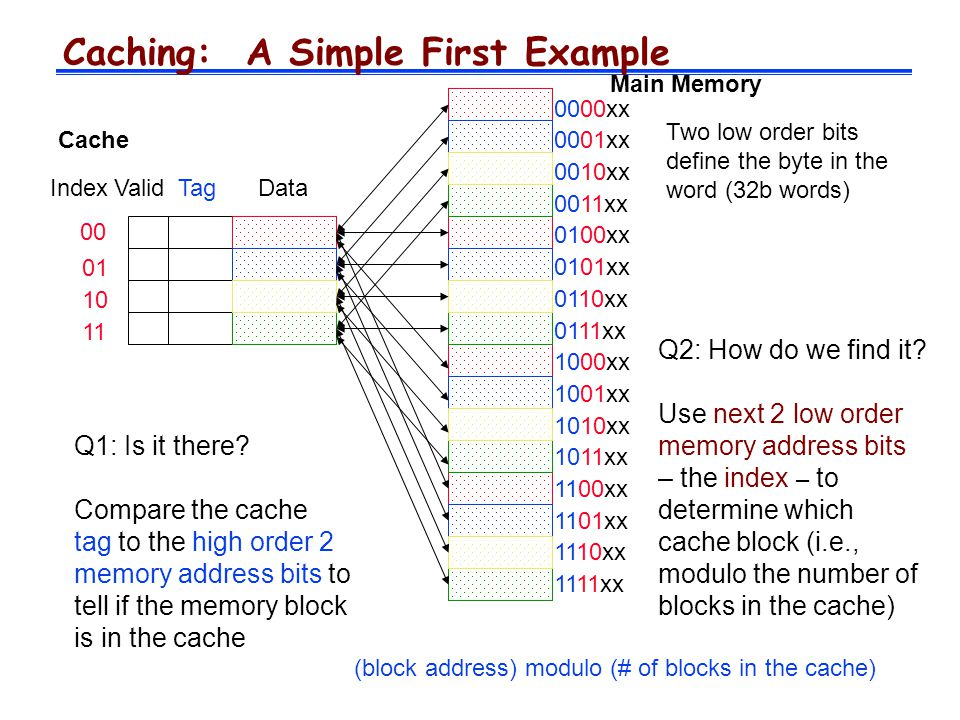 Caching: A Simple First Example