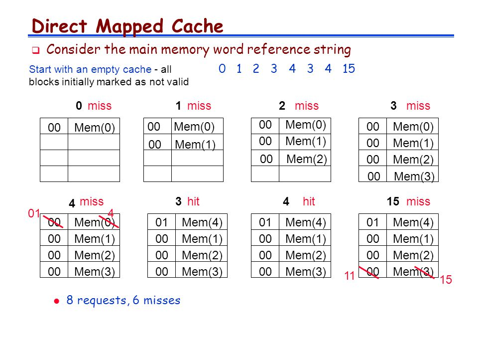 Direct Mapped Cache Consider the main memory word reference string