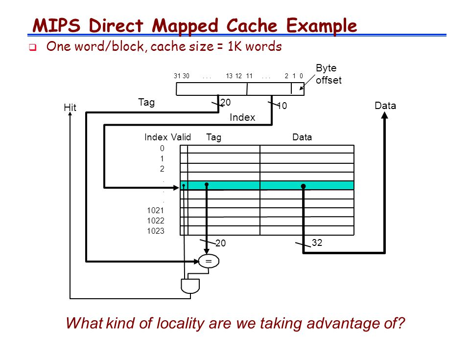 MIPS Direct Mapped Cache Example