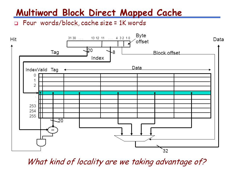 Multiword Block Direct Mapped Cache