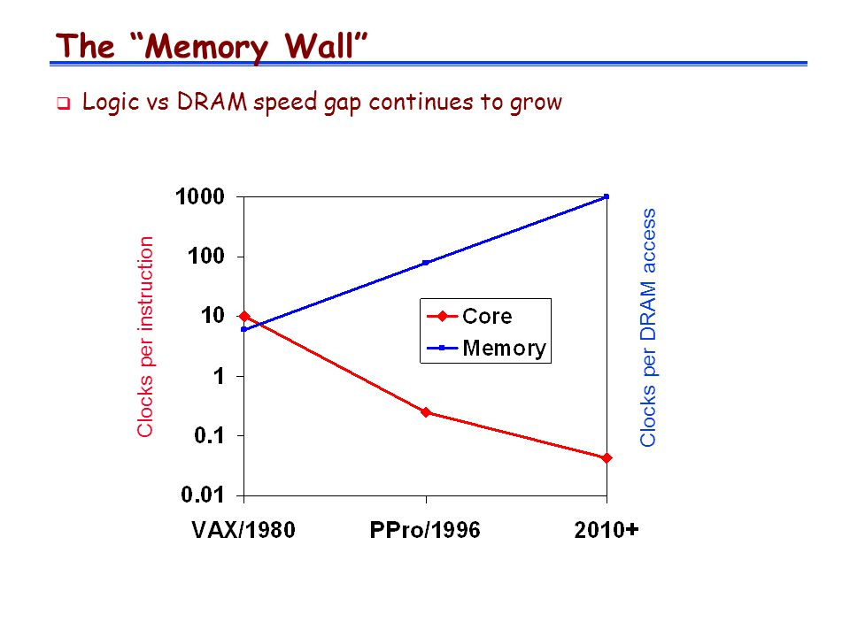 The Memory Wall Logic vs DRAM speed gap continues to grow